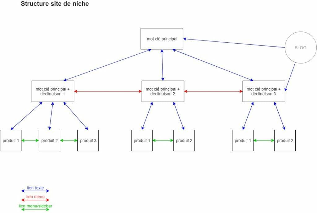 modèle structure cocon sémantique
