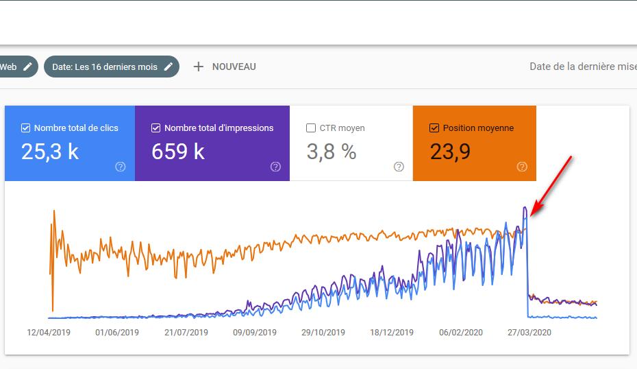 search console pénalité Google